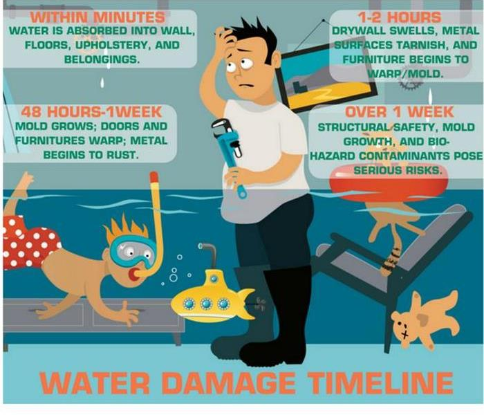 Water Damage Ascension Parish 24 Hour Emergency Water Damage Service